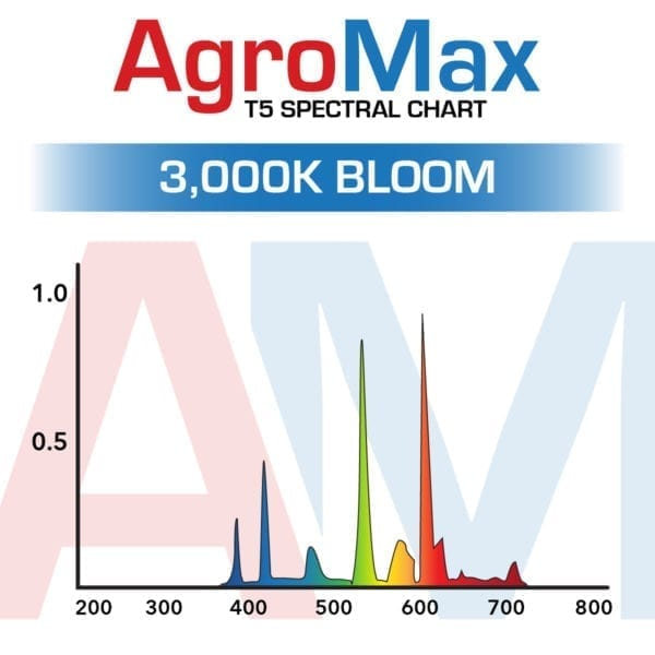 AgroMax 3000K Bloom T5 Lamp Spectral Chart