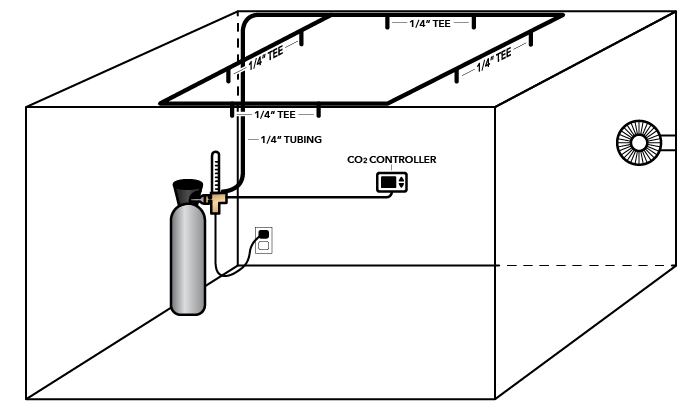 How to Set Up CO2 for Indoor Gardens With a Tank and Regulator System
