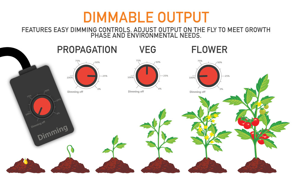 Dimmable LED Grow Light Controls